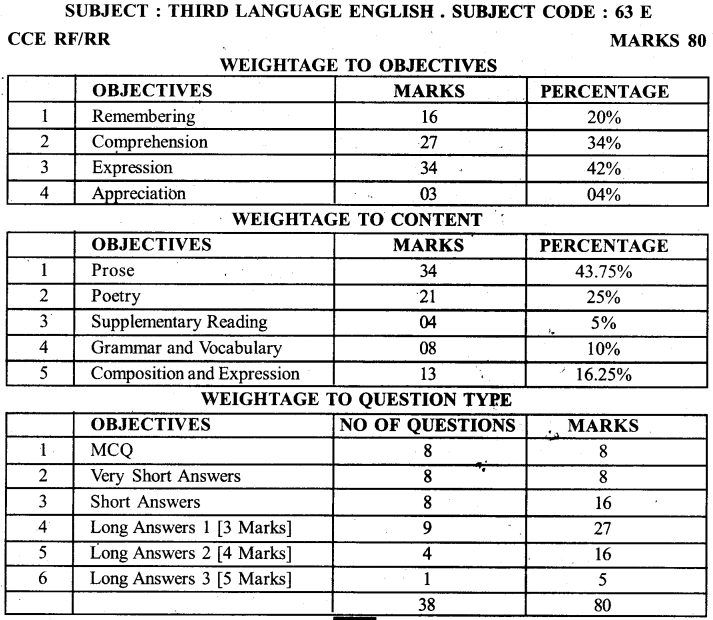 Karnataka SSLC 3rd Language English Model Question Paper Design 3