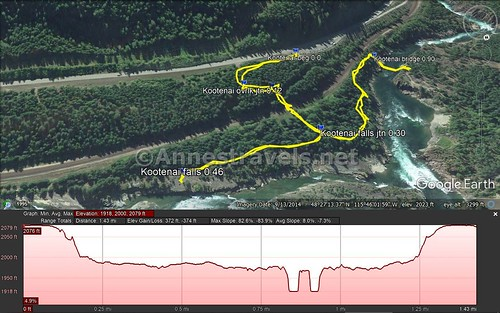 Visual trail map and elevation profile for my hike in Kootenai Park to the Kootenai Falls and the swinging bridge, Cabinet Mountains, Montana