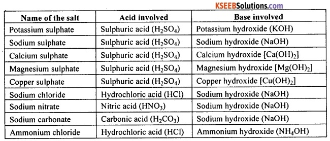 KSEEB Class 10 Science Important Questions Chapter 2 Acids, Bases and Salts 8