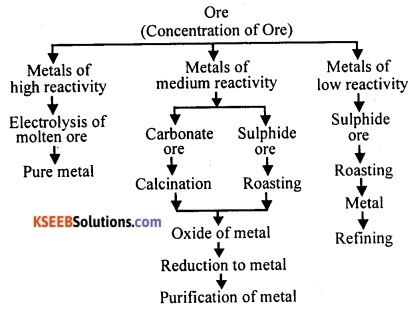 KSEEB Class 10 Science Important Questions Chapter 3 Metals and Non-metals 24