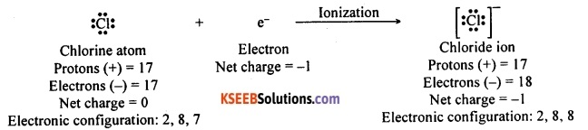 KSEEB Class 10 Science Important Questions Chapter 3 Metals and Non-metals 15