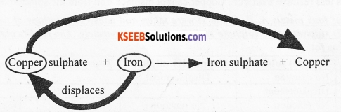 KSEEB Class 10 Science Important Questions Chapter 3 Metals and Non-metals 8