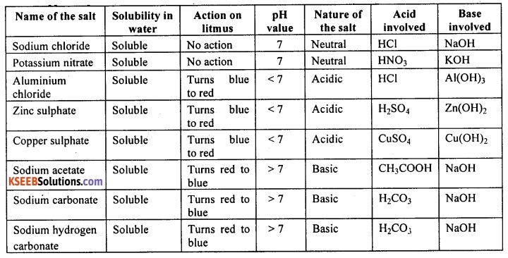 KSEEB Class 10 Science Important Questions Chapter 2 Acids, Bases and Salts 10