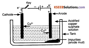 KSEEB Class 10 Science Important Questions Chapter 3 Metals and Non-metals 34