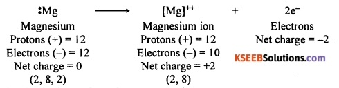 KSEEB Class 10 Science Important Questions Chapter 3 Metals and Non-metals 18