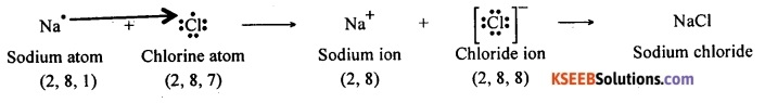 KSEEB Class 10 Science Important Questions Chapter 3 Metals and Non-metals 17