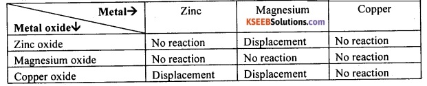 KSEEB Class 10 Science Important Questions Chapter 3 Metals and Non-metals 12