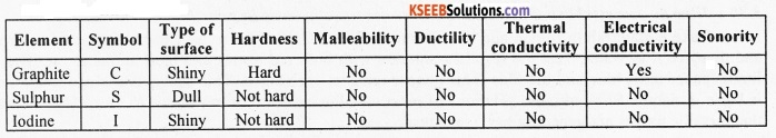 KSEEB Class 10 Science Important Questions Chapter 3 Metals and Non-metals 2