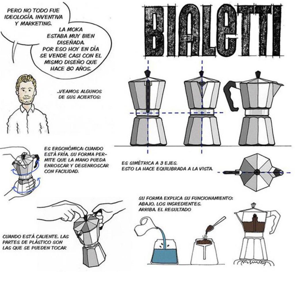Gráfico con explicación de como funciona una cafetera italiana.