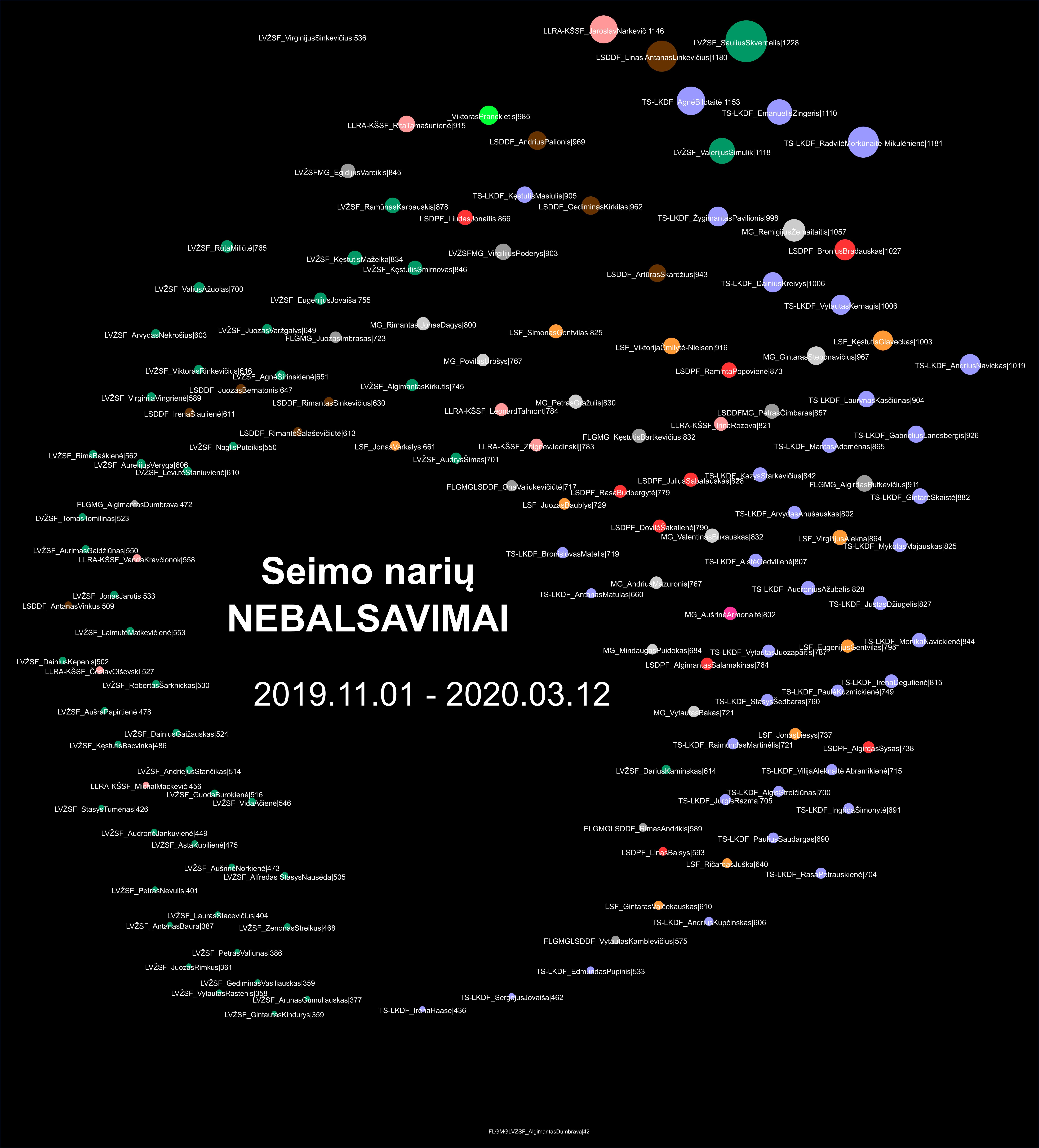 Seimo narių NEBALSAVIMAI nuo 2019-11-01 iki 2020-03-12.