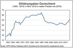 Militaerausgaben Deutschland 1953 - 2019