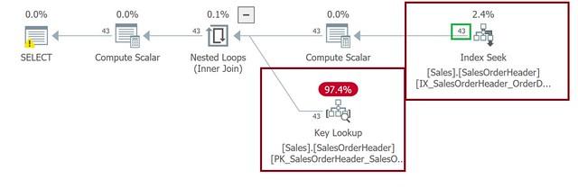 [SQL] 執行計畫成本-1