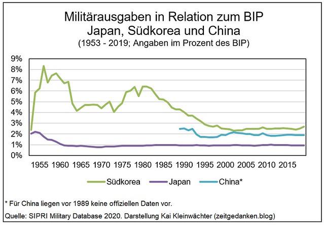 Militaerausgaben zum BIP China Japan Suedkorea 1953 - 2019