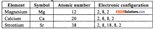 KSEEB Class 10 Science Important Questions Chapter 5 Periodic Classification of Elements img17