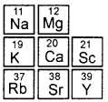 KSEEB Class 10 Science Important Questions Chapter 5 Periodic Classification of Elements img16