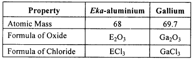 KSEEB Class 10 Science Important Questions Chapter 5 Periodic Classification of Elements img9