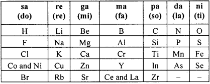 KSEEB Class 10 Science Important Questions Chapter 5 Periodic Classification of Elements img7