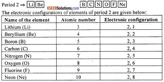 KSEEB Class 10 Science Important Questions Chapter 5 Periodic Classification of Elements img11