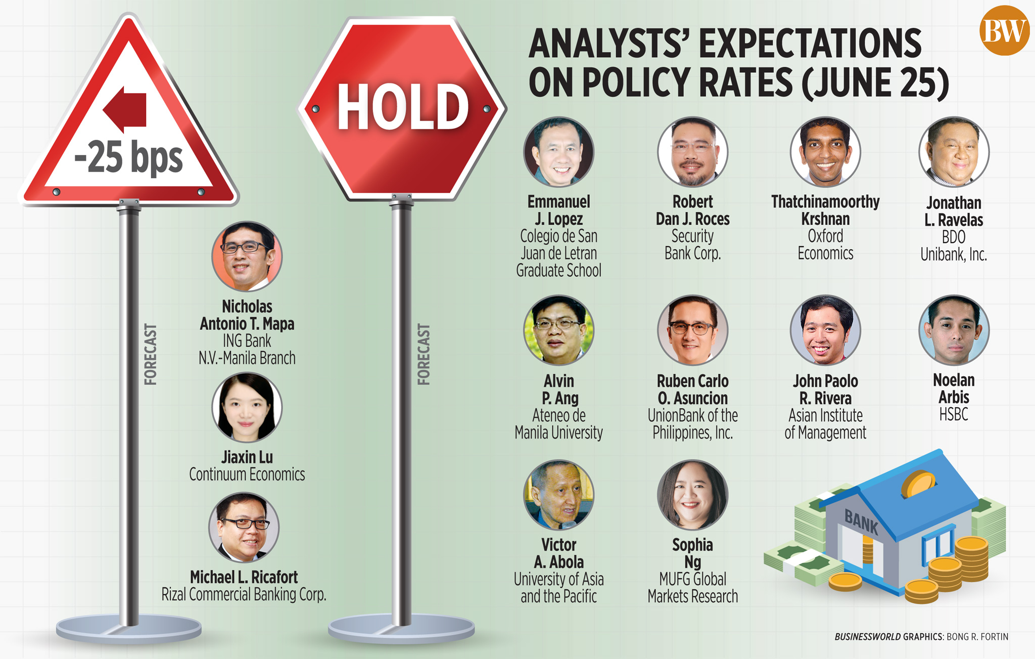 Analysts' expectations on policy rates (June 25)