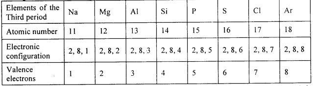 KSEEB Class 10 Science Important Questions Chapter 5 Periodic Classification of Elements img14