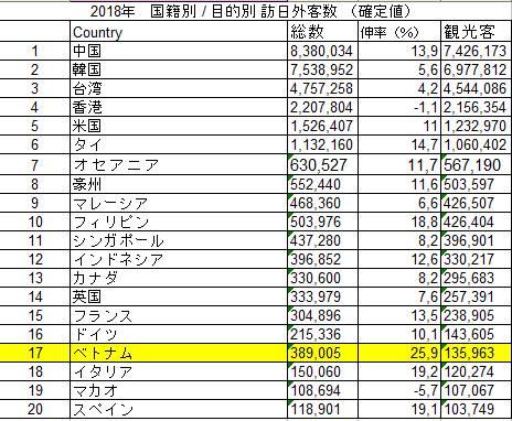 日本政府観光局の統計