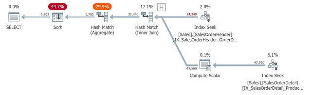 [SQL] Indexed View-1