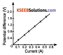 KSEEB Class 10 Science Important Questions Chapter 12 Electricity 13