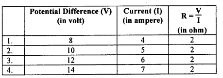 KSEEB Class 10 Science Important Questions Chapter 12 Electricity 11