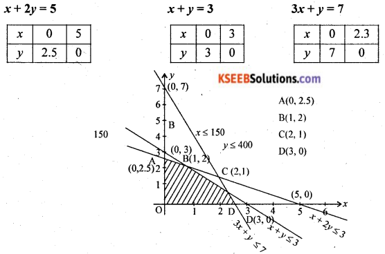 2nd PUC Basic Maths Model Question Paper 2 with Answers Q44