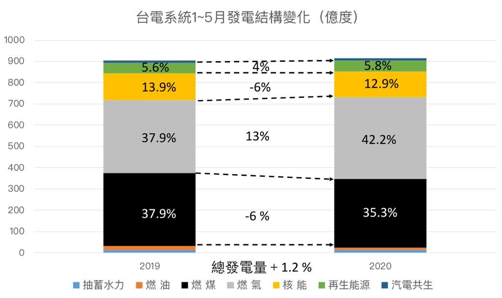 圖2、臺灣1~5月發電結構變化 (資料來源:本研究)