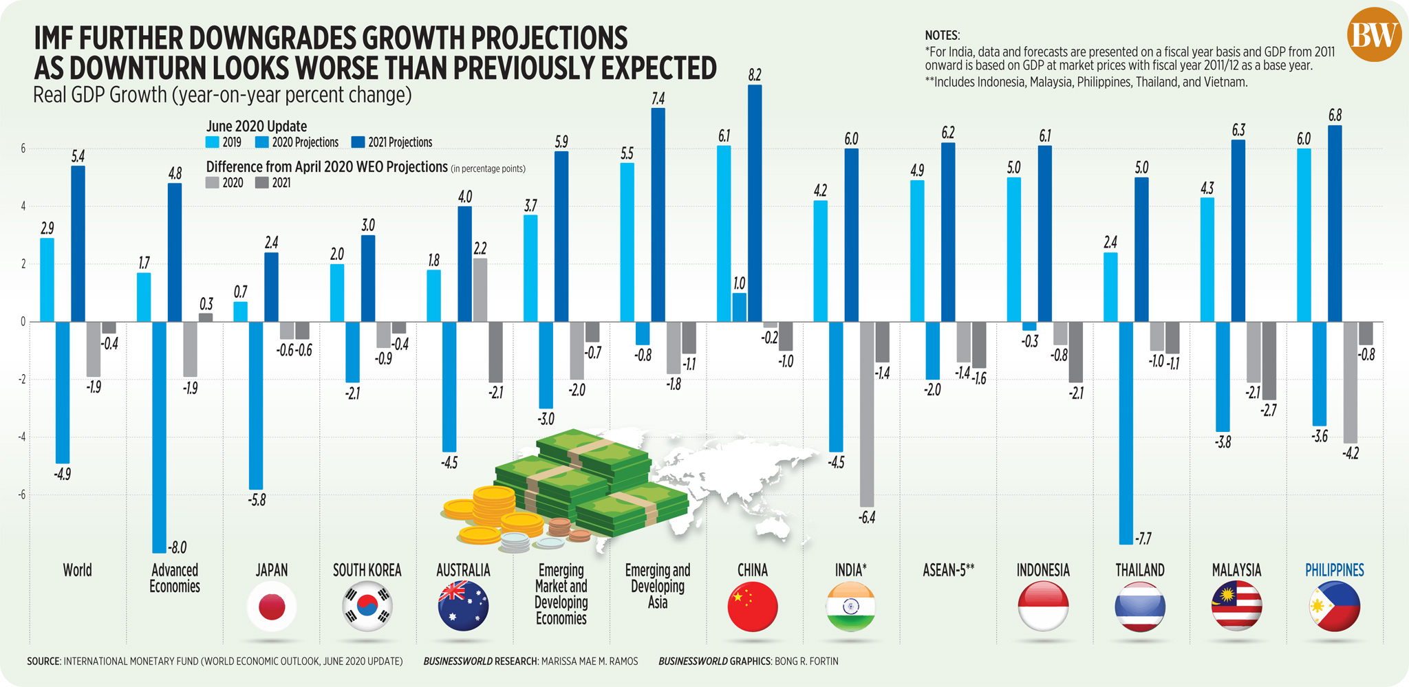 IMF further downgrades growth projections as downturn looks worse than previously expected