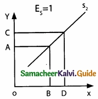 Samacheer Kalvi 11th Economics Guide Chapter 3 Production Analysis img 12