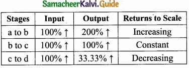 Samacheer Kalvi 11th Economics Guide Chapter 3 Production Analysis img 10a
