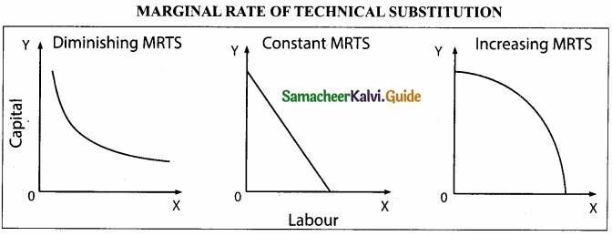 Samacheer Kalvi 11th Economics Guide Chapter 3 Production Analysis img 6