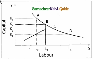 Samacheer Kalvi 11th Economics Guide Chapter 3 Production Analysis img 5