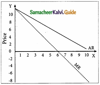 Samacheer Kalvi 11th Economics Guide Chapter 4 Cost and Revenue Analysis img 20