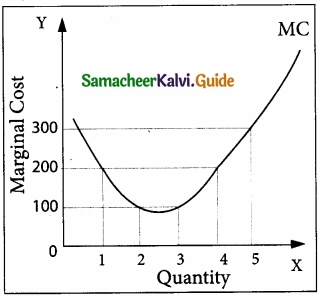 Samacheer Kalvi 11th Economics Guide Chapter 4 Cost and Revenue Analysis img 16