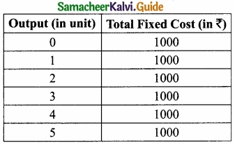 Samacheer Kalvi 11th Economics Guide Chapter 4 Cost and Revenue Analysis img 3