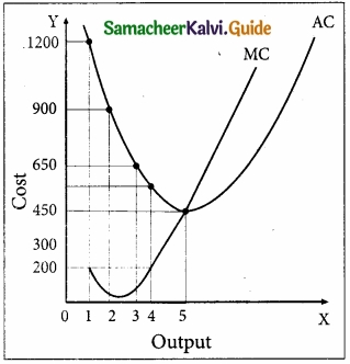 Samacheer Kalvi 11th Economics Guide Chapter 4 Cost and Revenue Analysis img 1