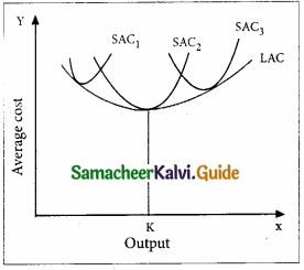 Samacheer Kalvi 11th Economics Guide Chapter 4 Cost and Revenue Analysis img 2