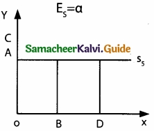 Samacheer Kalvi 11th Economics Guide Chapter 3 Production Analysis img 15