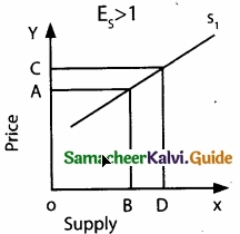 Samacheer Kalvi 11th Economics Guide Chapter 3 Production Analysis img 11