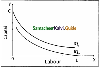 Samacheer Kalvi 11th Economics Guide Chapter 3 Production Analysis img 9