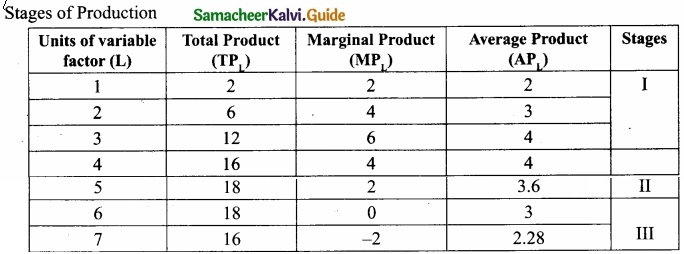 Samacheer Kalvi 11th Economics Guide Chapter 3 Production Analysis img 4