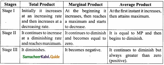 Samacheer Kalvi 11th Economics Guide Chapter 3 Production Analysis img 2