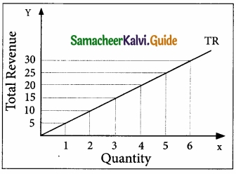 Samacheer Kalvi 11th Economics Guide Chapter 4 Cost and Revenue Analysis img 22