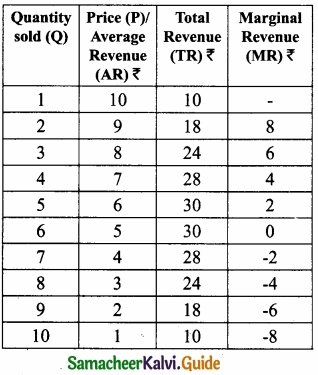 Samacheer Kalvi 11th Economics Guide Chapter 4 Cost and Revenue Analysis img 19
