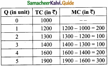 Samacheer Kalvi 11th Economics Guide Chapter 4 Cost and Revenue Analysis img 15