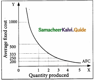 Samacheer Kalvi 11th Economics Guide Chapter 4 Cost and Revenue Analysis img 10