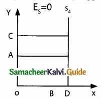 Samacheer Kalvi 11th Economics Guide Chapter 3 Production Analysis img 14